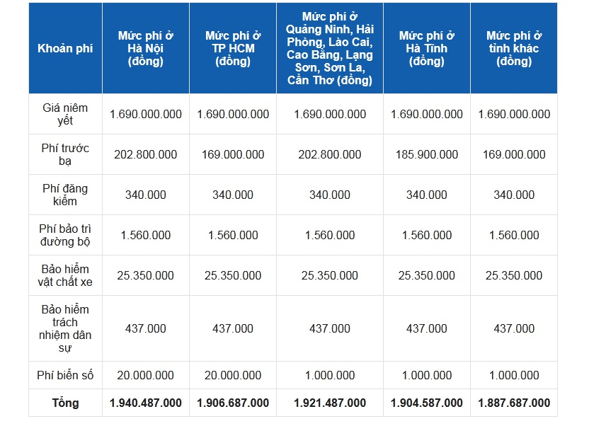 Bảng giá lăn bánh Volvo S60 2021